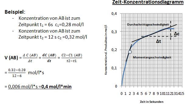 kinetik reaktionsgeschwindigkeit abitur vorbereitung