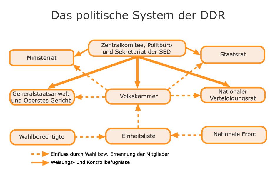 Die Grundlagen Der Ddr By Kira Scheuermann On Prezi