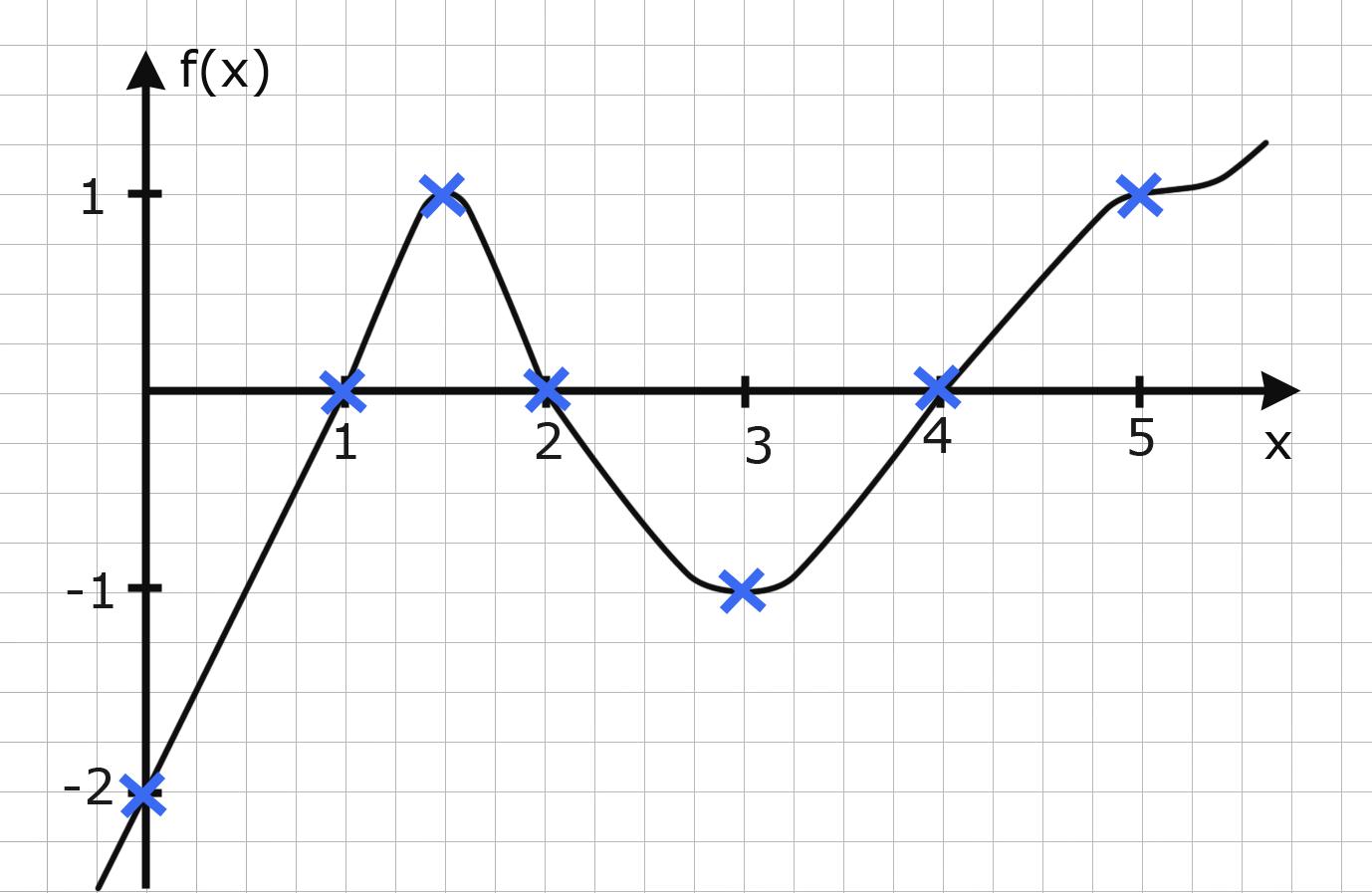 graph - grundlagen der analysis (analysis 1)