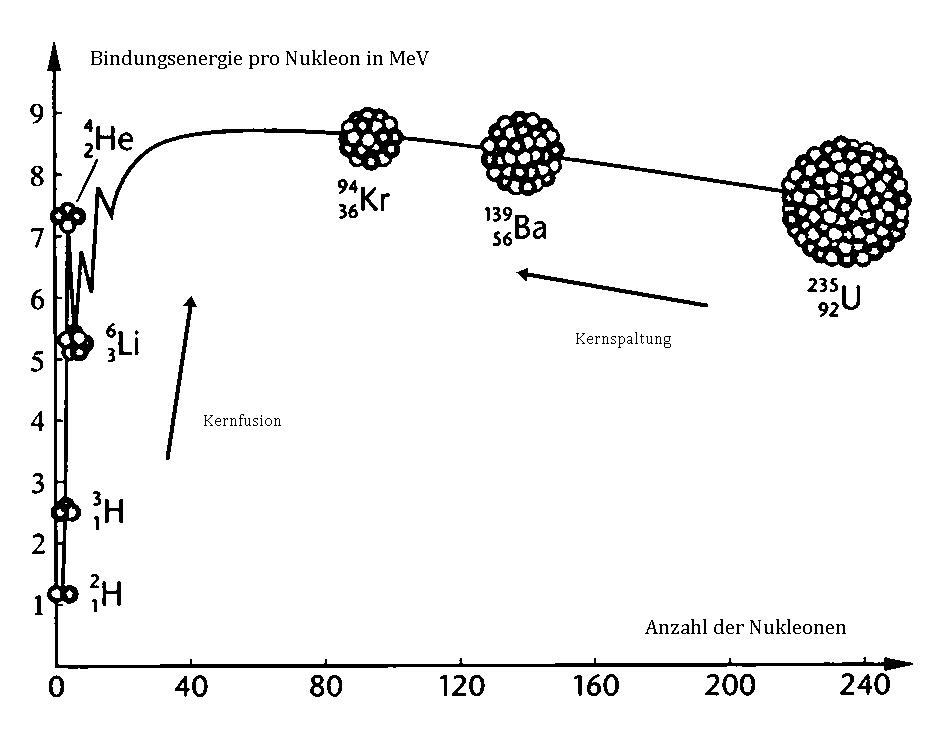 Bindungsenergie der kerne pro nukleon