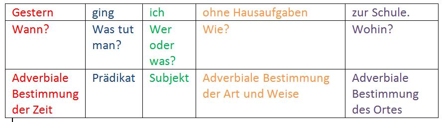 Adverbiale Bestimmungen Png 4