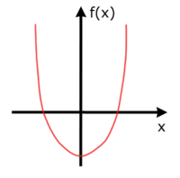 Minimum f�r die Funktion f(x)=x2