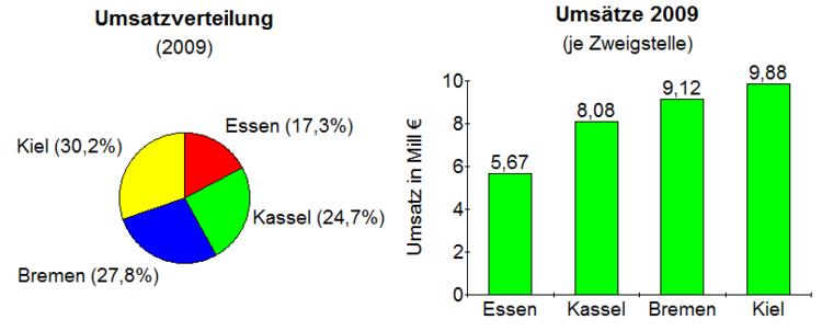 Darstellung Von Statistischen Daten
