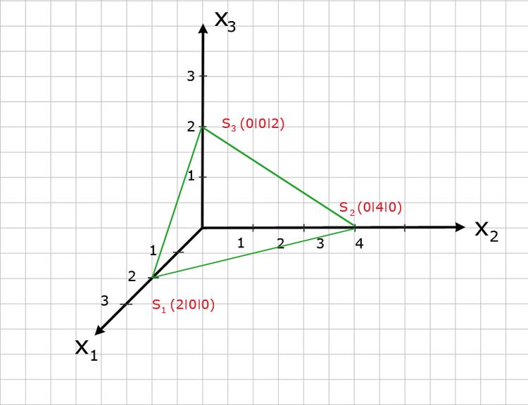 Darstellung einer Ebene im Koordinatensystem