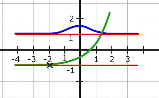 Asymptoten - Grundlagen der Analysis (Analysis 1)