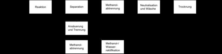 Biodiesel - Organische Chemie - Abitur-Vorbereitung