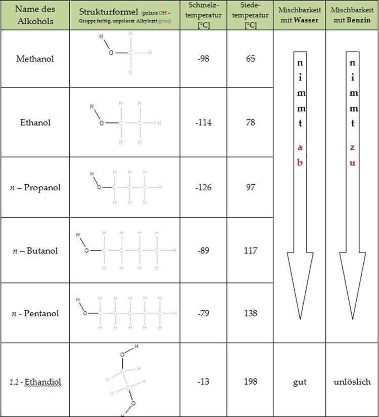 Eigenschaften der Alkanole - Organische Chemie