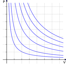 File:Ideal gas isotherms.svg