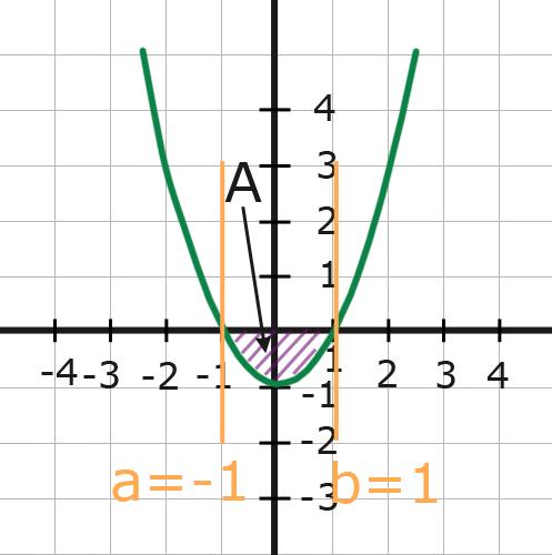 Fläche Unter Graph Berechnen : fl che zwischen graph und x achse online kurse ~ Themetempest.com Abrechnung