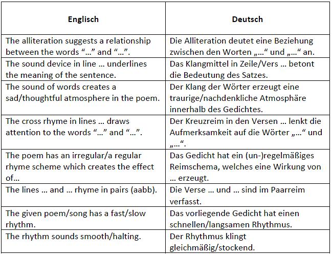 Sprachliche Analyse Englisch