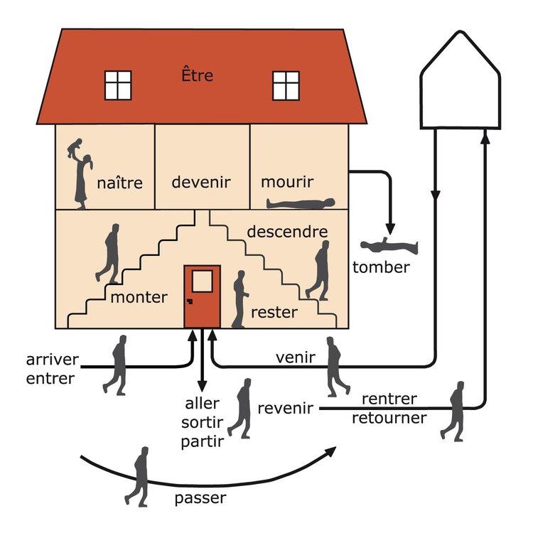 La maison d etre passe compose avie home for Maison etre