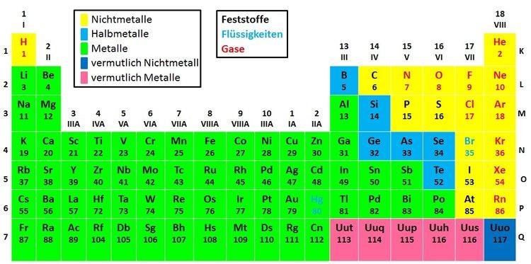 Metalle und Nichtmetalle - Anorganische Chemie