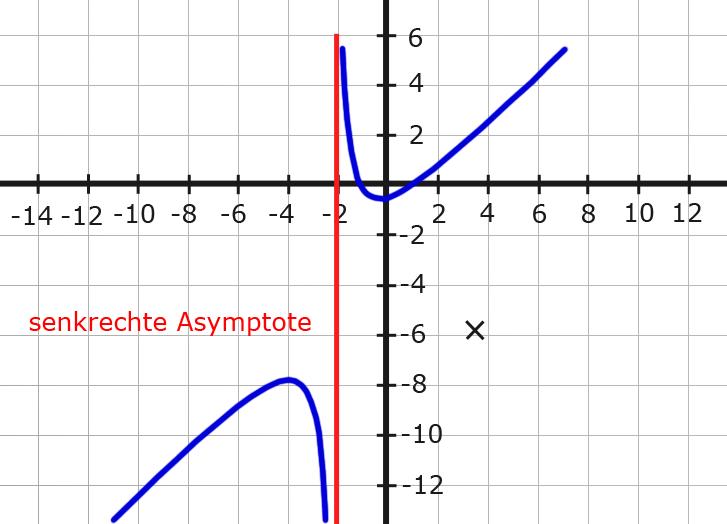 senkrechte Asymptoten - Definitionsbereich