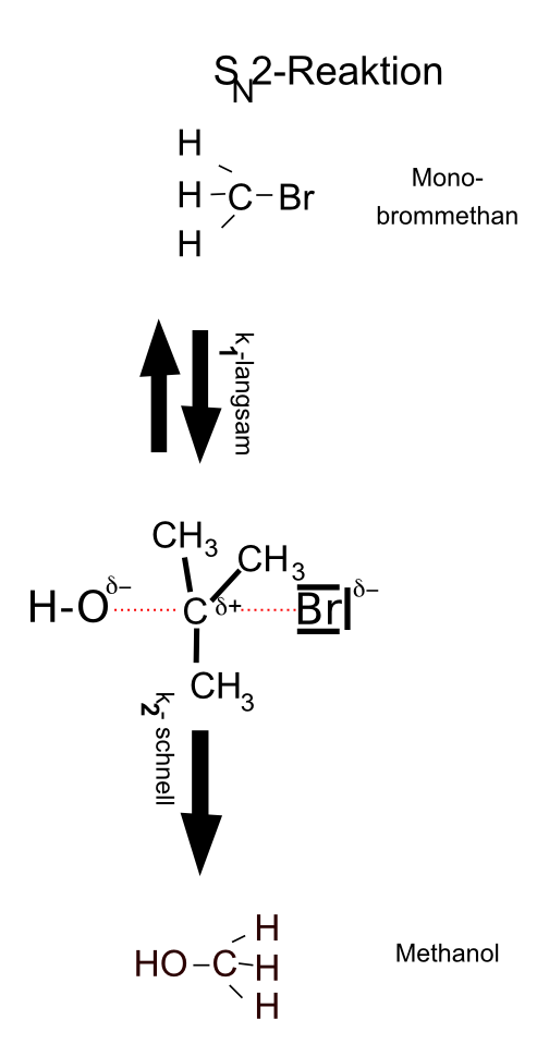 Synchrone nucleophile Substitution nach dem SN2-Mechanismus.