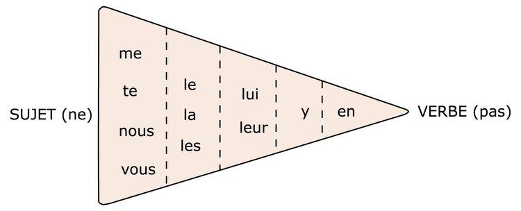 Die Stellung der Pronomen im Satz - Abitur-Vorbereitung