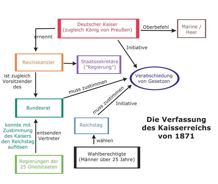 Die Reichsgründung - Das Kaiserreich - Online-Kurse