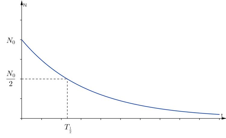 Das Zerfallsgesetz - Atomphysik und Kernphysik